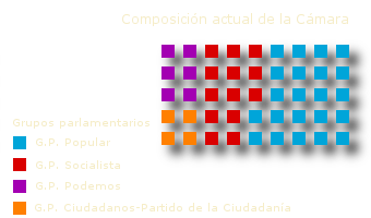Composición de la Cámara