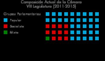 composicionVIIILegislatura